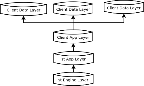 Summary stSoftware's award winning patented multi-layered database structure separates generic and custom client code and data into different database layers. The code and data held in the Client App Layer and the Client Data Layer are the intellectual property (IP) of the client. The code and data held in the st Engine/App Layers are the IP of stSoftware. The multi-layered database structure provides more than a designation of IP, they are integral to customising a generic solution which is rapid...