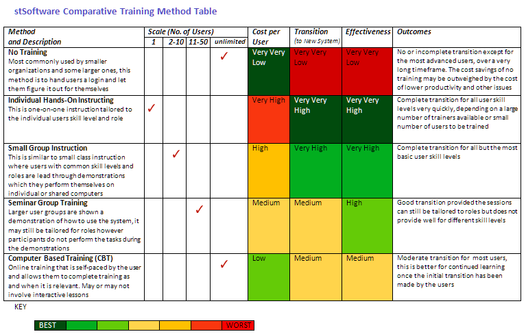 Comparative Training Methods Table