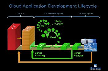 Cloud Application Development Lifecycle