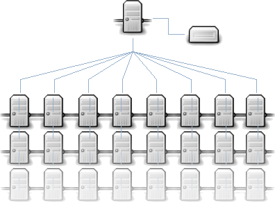 Overview Best practice network design for a highly scalable, distributed web system has:- No single point of failure. Fault tolerant Servers are locked down Defence in depth Load balancing Lowest possible permissions/accessfor each component Health monitoringfor each component Network Layout Design ( source diagram) DNS setup The DNS for yoursite will have two (or more) IP addresses, one for each web server. This is known as aDNS round robin We also define a direct access host name per server...