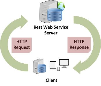 Overview Representational State Transfer (ReST) has gained widespread acceptance across the Web as a simpler alternative to SOAP- and Web Services Description Language (WSDL)-based Web services. The resources are acted upon by using a set of simple, well-defined operations. The REST architectural style constrains an architecture to a client/server architecture and is designed to use a stateless communication protocol, using HTTP/HTTPS.   The system allows a series of RESTful services to be defined...