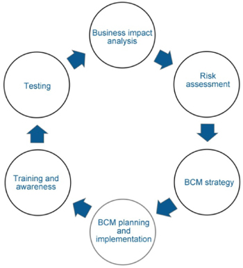 BCM Lifecycle