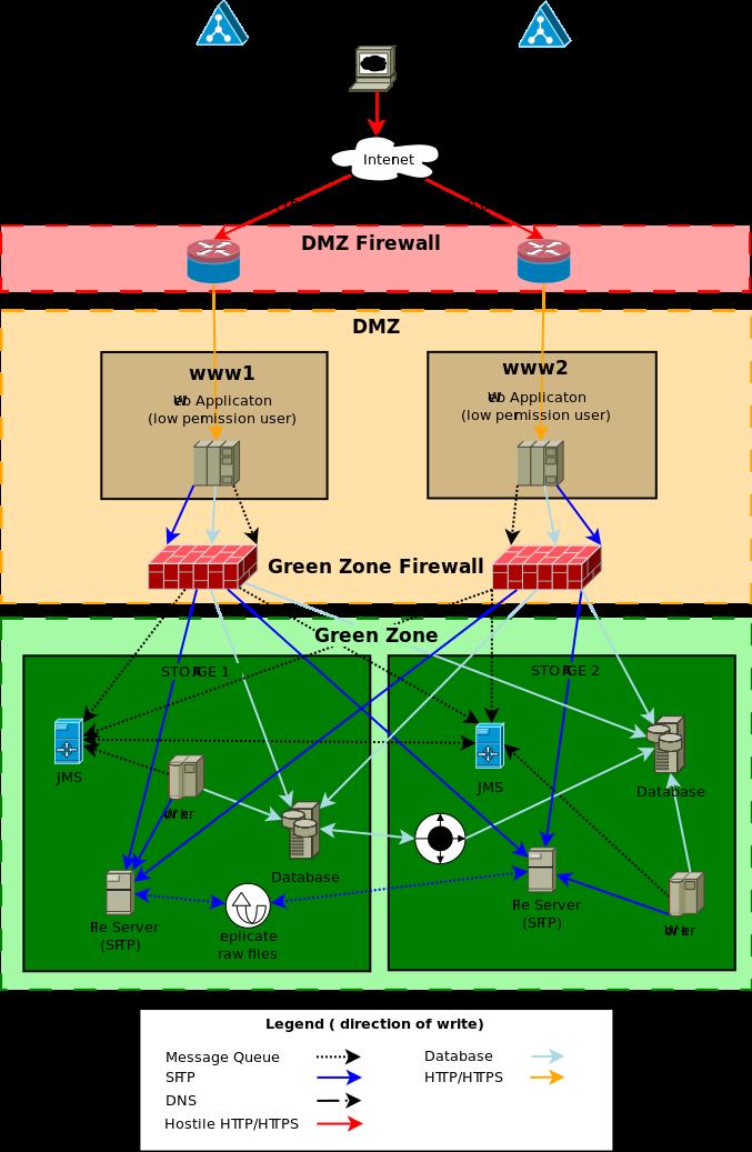 Ideal server cluster
